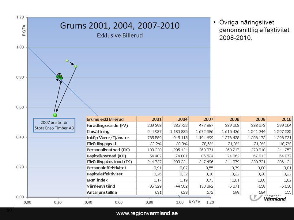Övriga näringslivet genomsnittlig effektivitet 2008-2010.