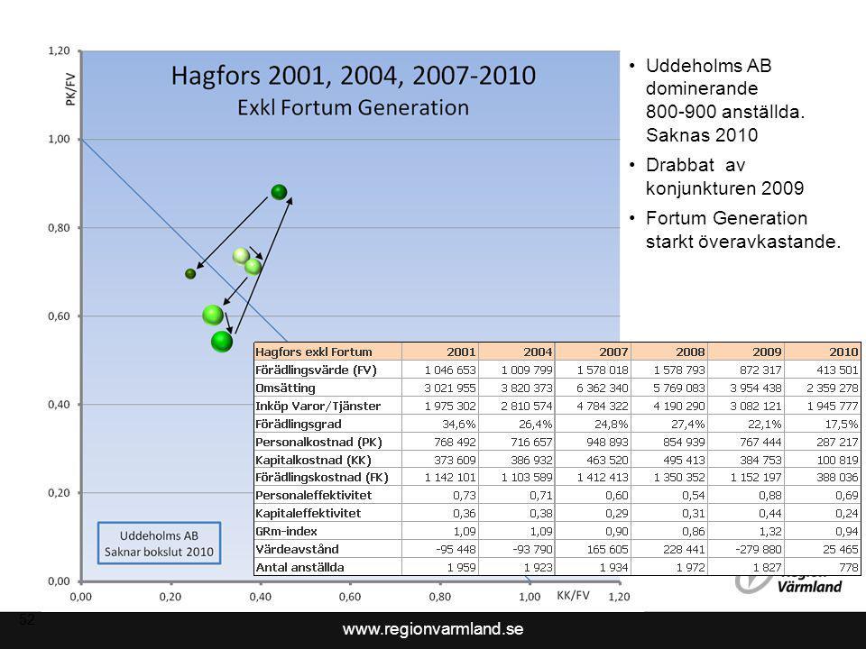 Uddeholms AB dominerande 800-900 anställda. Saknas 2010