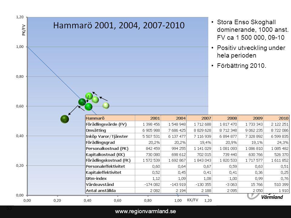 Stora Enso Skoghall dominerande, 1000 anst. FV ca 1 500 000, 09-10