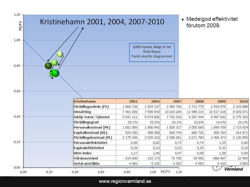 Medelgod effektivitet förutom 2009.