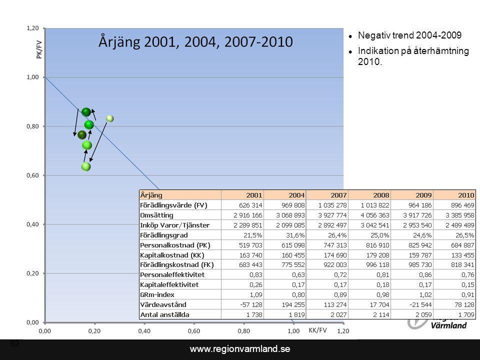 Indikation på återhämtning 2010.