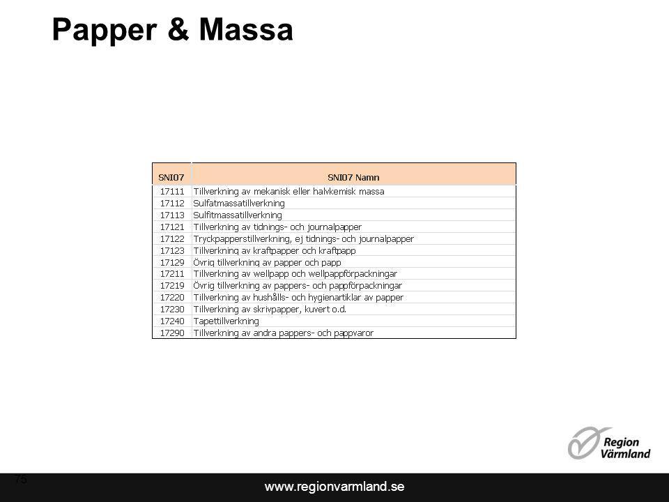 Papper & Massa 75