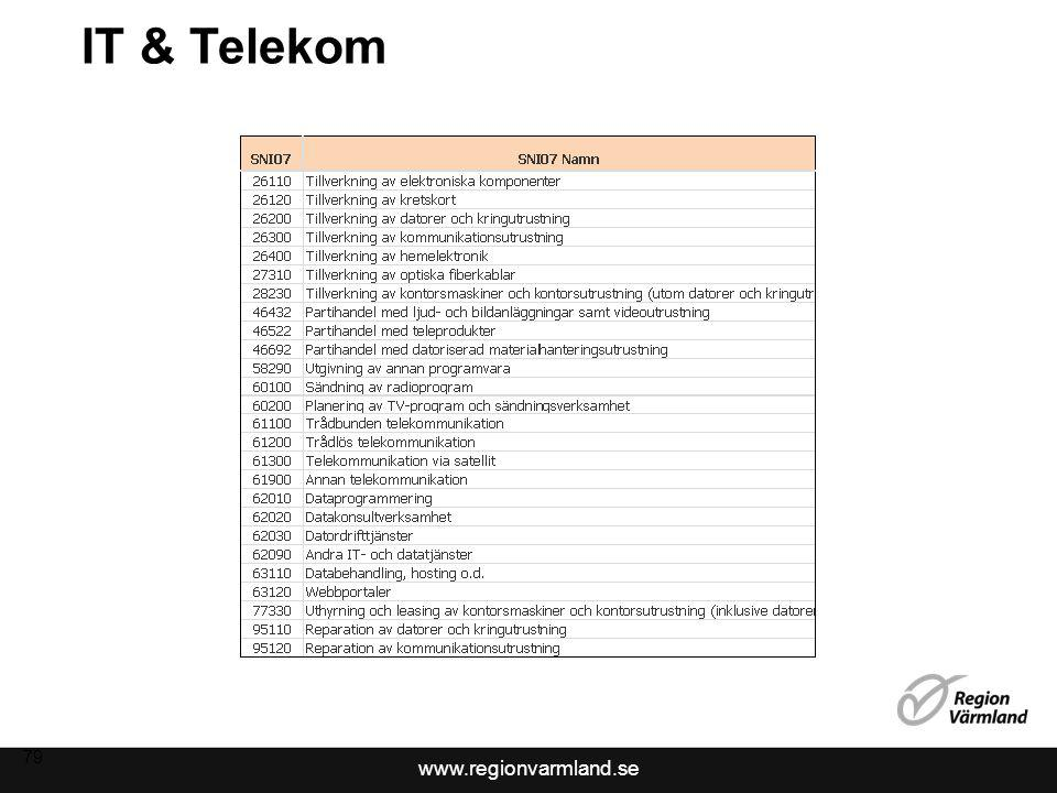 IT & Telekom 79