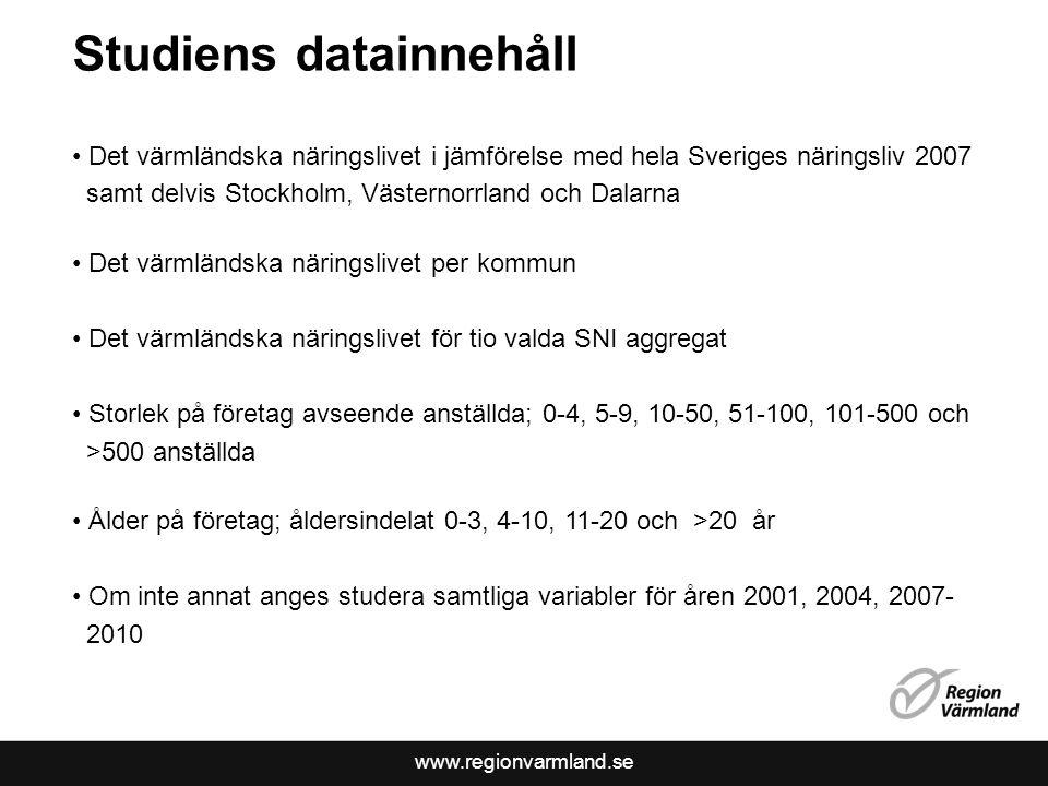 Studiens datainnehåll
