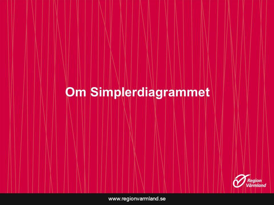 Om Simplerdiagrammet