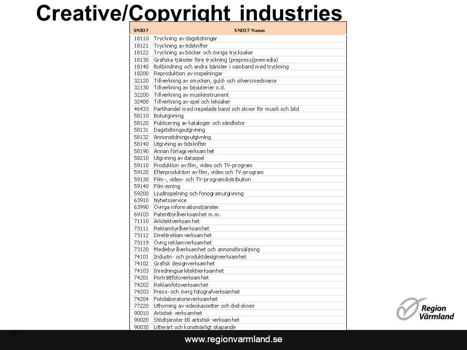 Creative/Copyright industries