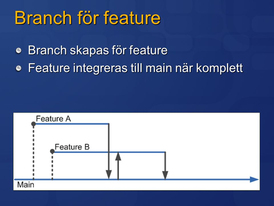 Branch för feature Branch skapas för feature