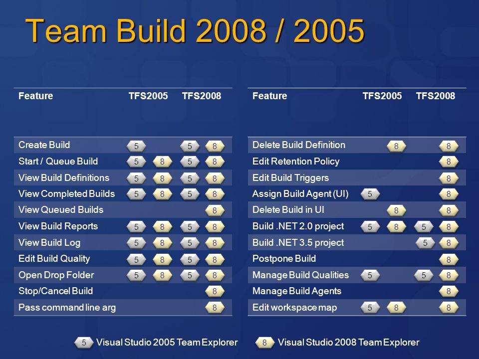 Team Build 2008 / 2005 Feature TFS2005 TFS2008 Create Build