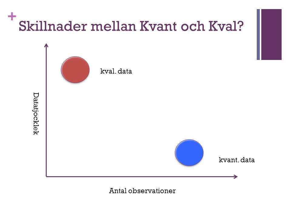 Skillnader mellan Kvant och Kval