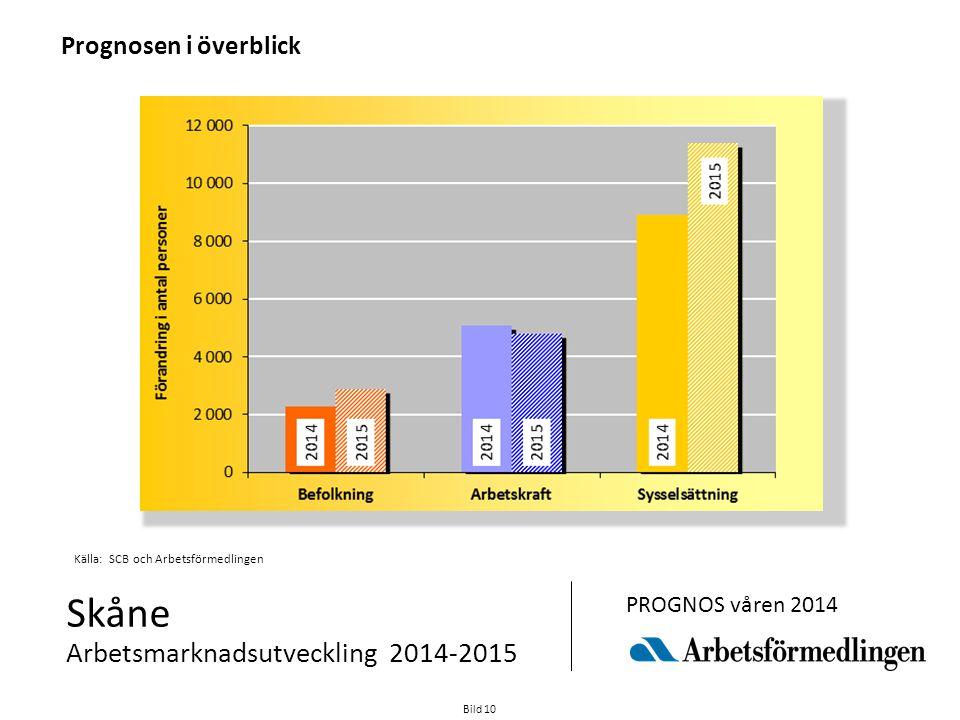 Skåne Arbetsmarknadsutveckling 2014-2015