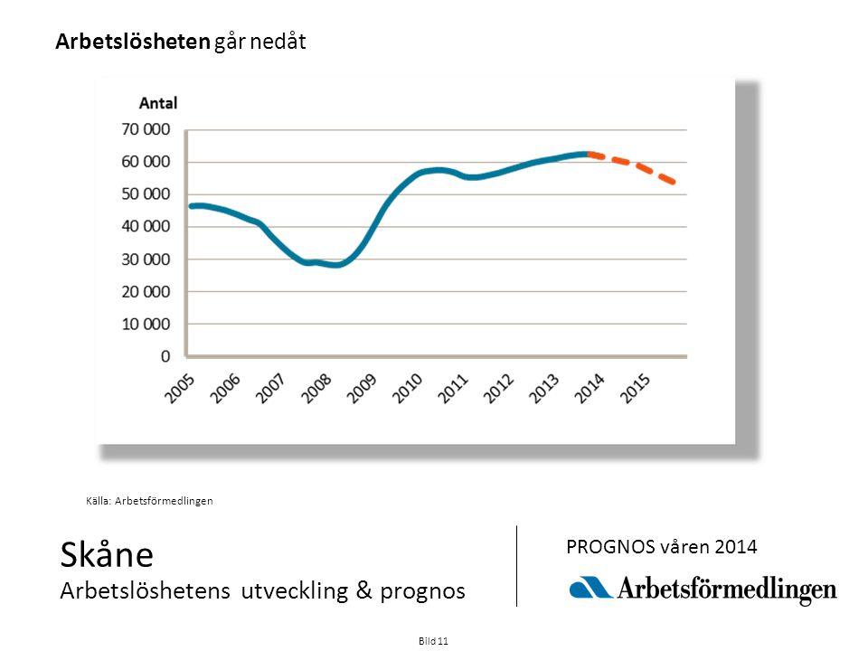 Skåne Arbetslöshetens utveckling & prognos