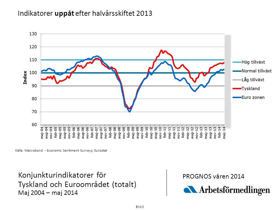 Indikatorer uppåt efter halvårsskiftet 2013