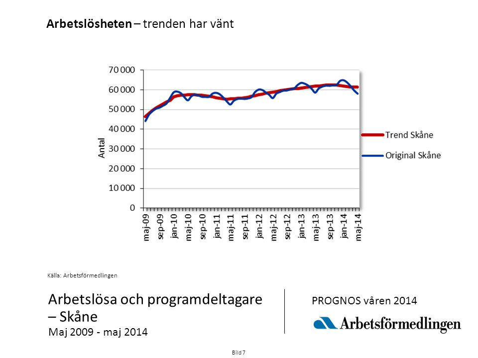 Arbetslösa och programdeltagare – Skåne Maj 2009 - maj 2014