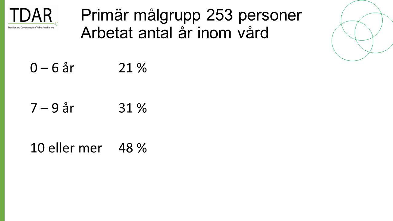 Primär målgrupp 253 personer Arbetat antal år inom vård