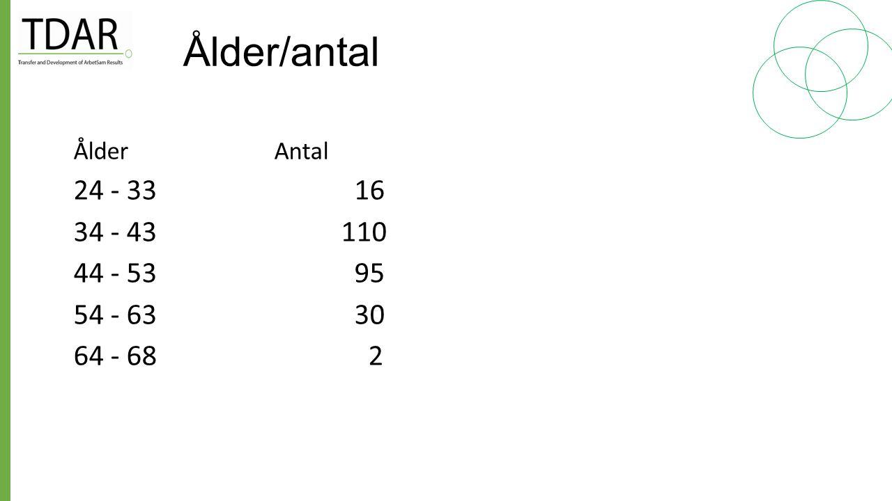Ålder/antal Ålder Antal. 24 - 33 16. 34 - 43 110.