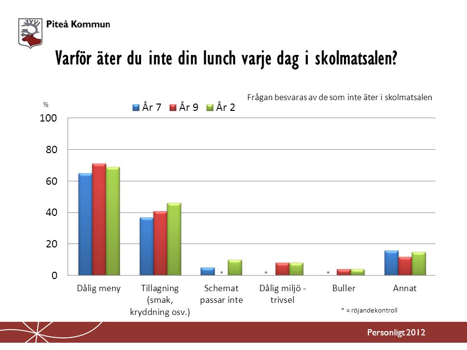 Varför äter du inte din lunch varje dag i skolmatsalen