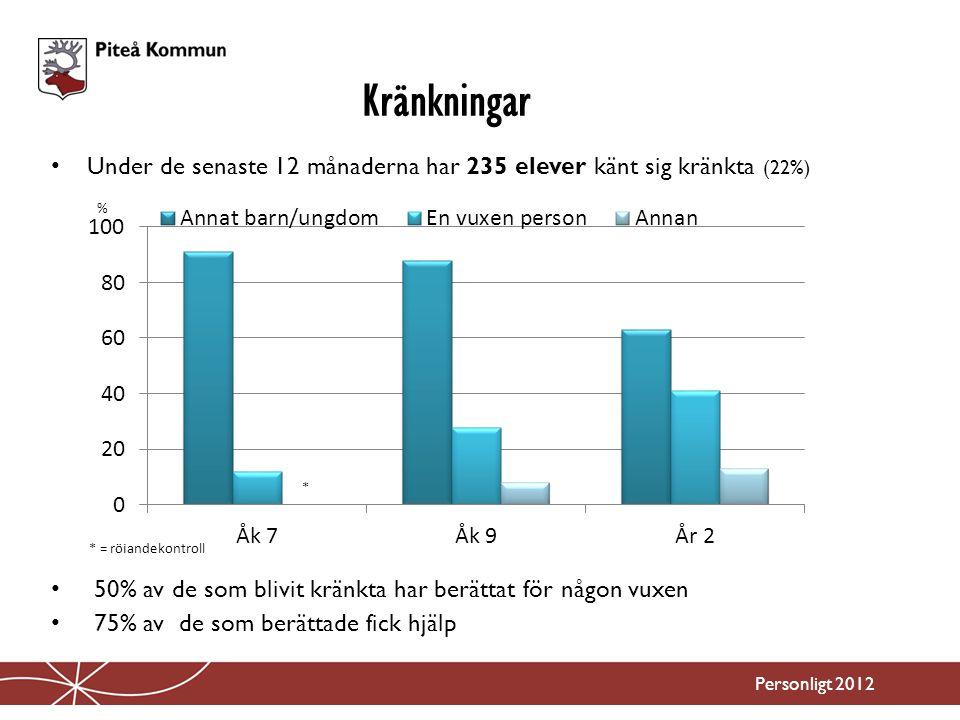 Kränkningar Under de senaste 12 månaderna har 235 elever känt sig kränkta (22%) 50% av de som blivit kränkta har berättat för någon vuxen.