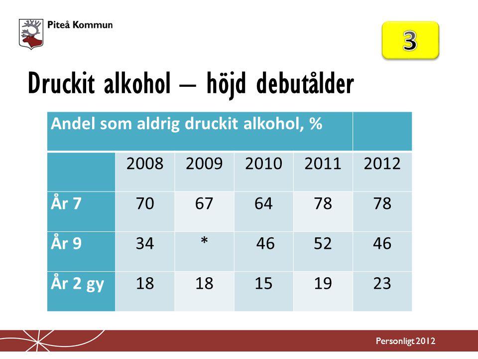 Druckit alkohol – höjd debutålder
