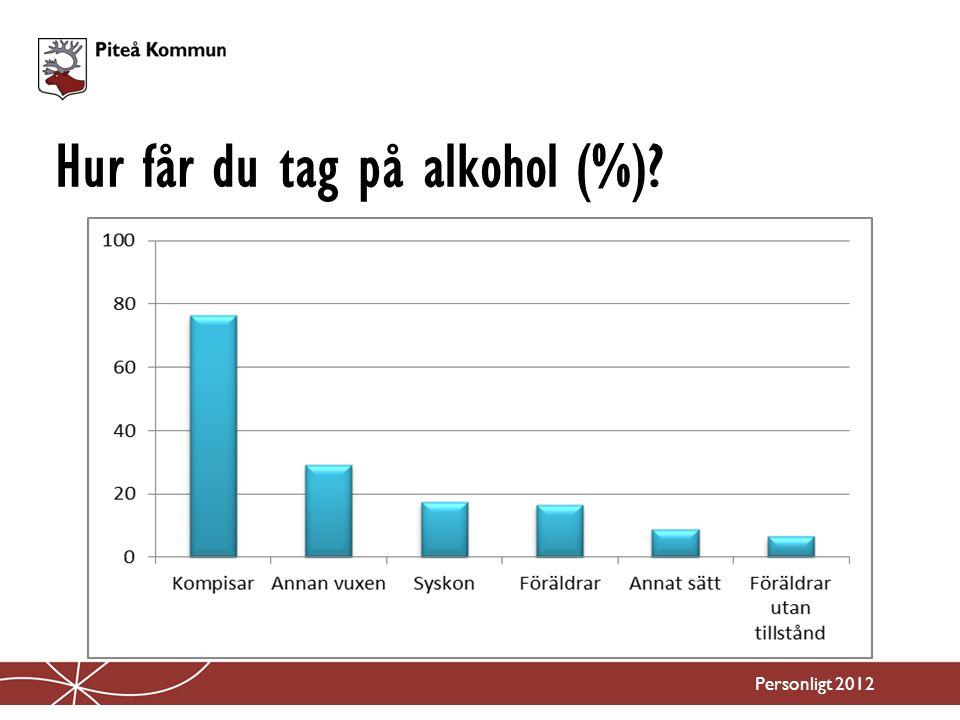 Hur får du tag på alkohol (%)