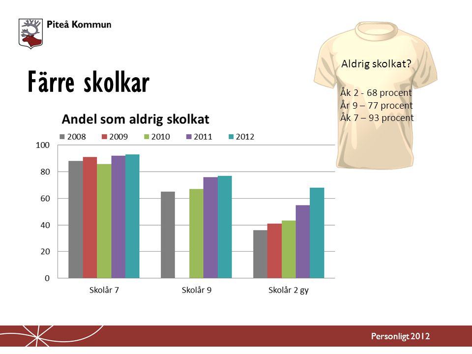 Färre skolkar Aldrig skolkat Åk 2 - 68 procent År 9 – 77 procent