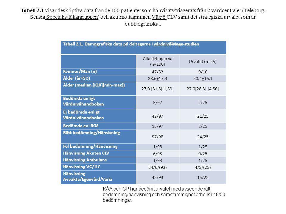 Tabell 2.1 visar deskriptiva data från de 100 patienter som hänvisats/triagerats från 2 vårdcentraler (Teleborg, Sensia Specialistläkargruppen) och akutmottagningen Växjö CLV samt det strategiska urvalet som är dubbelgranskat.