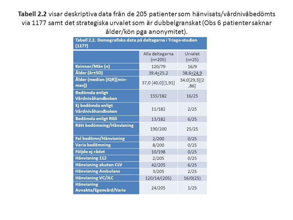 Tabell 2.2 visar deskriptiva data från de 205 patienter som hänvisats/vårdnivåbedömts via 1177 samt det strategiska urvalet som är dubbelgranskat (Obs 6 patienter saknar ålder/kön pga anonymitet).