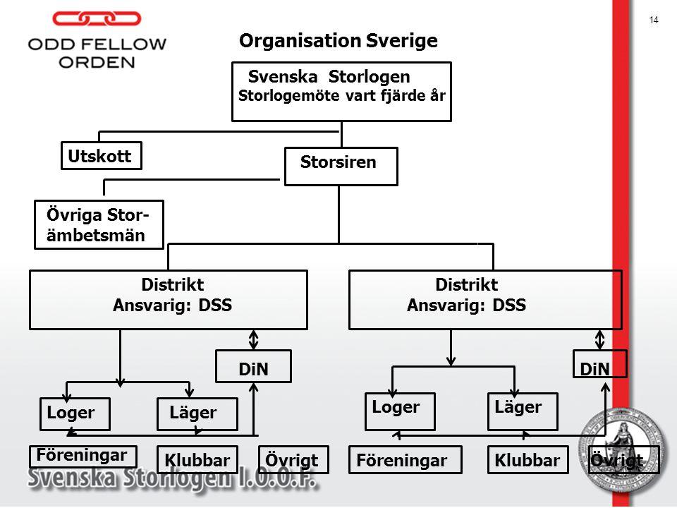 Organisation Sverige Svenska Storlogen Utskott Storsiren Övriga Stor-