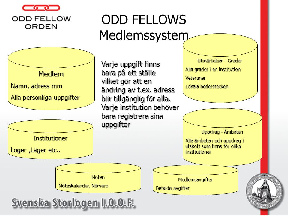 ODD FELLOWS Medlemssystem
