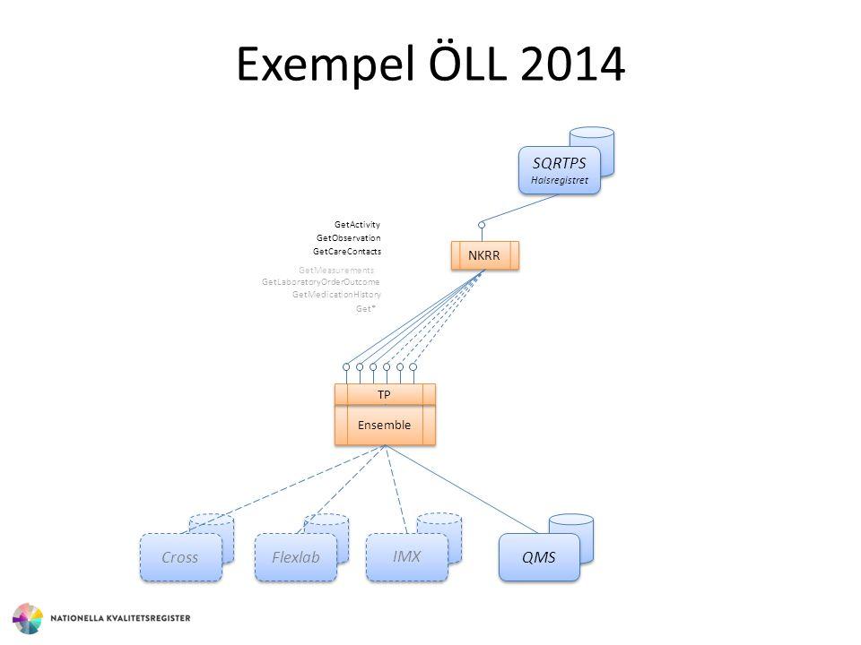 Exempel ÖLL 2014 SQRTPS Cross Flexlab IMX QMS NKRR TP Ensemble