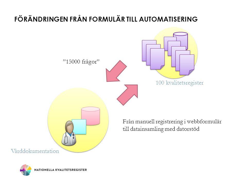 FÖRÄNDRINGEN från formulär TILL AUTOMATISERING