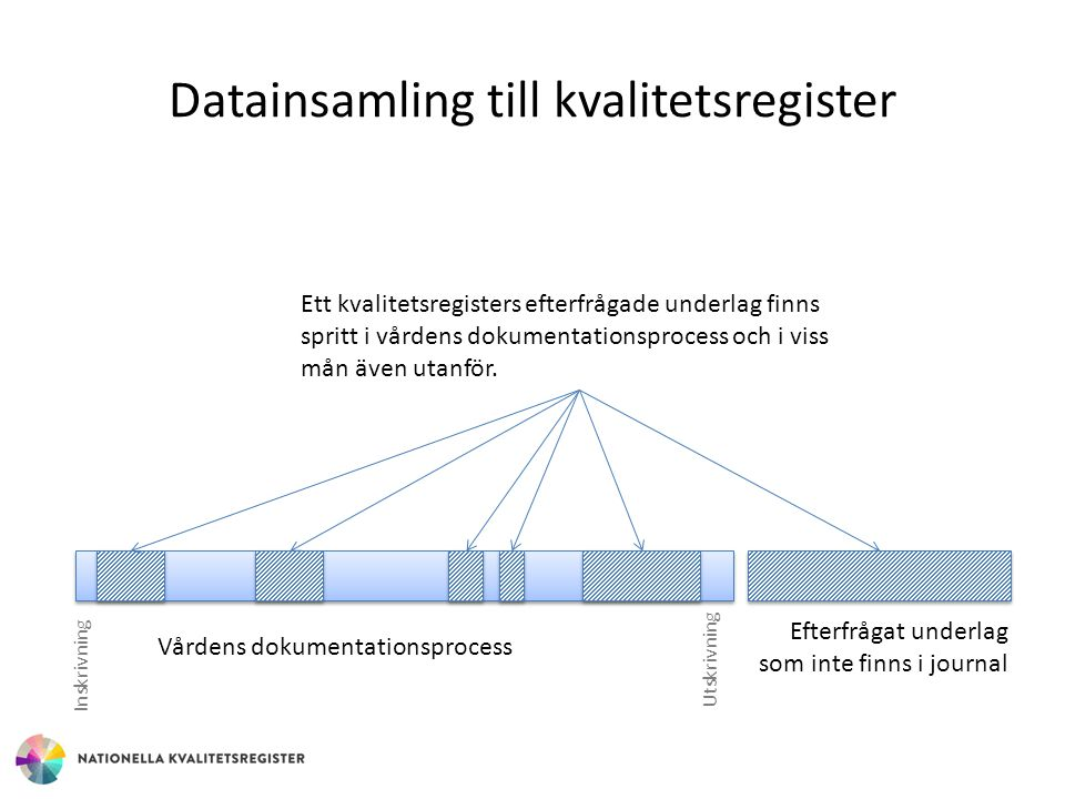 Datainsamling till kvalitetsregister