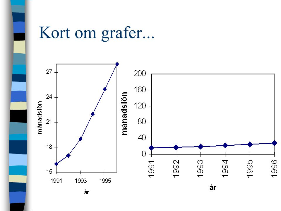 Kort om grafer...