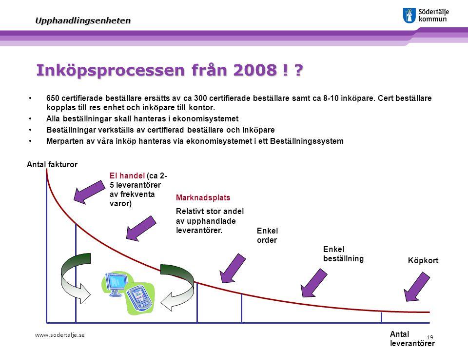 Inköpsprocessen från 2008 !