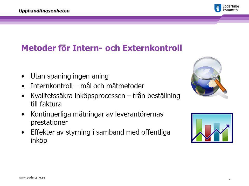 Metoder för Intern- och Externkontroll
