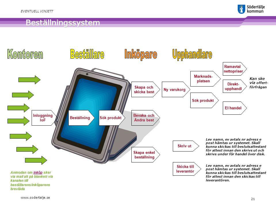 Beställningssystem Kontoren Beställare Inköpare Upphandlare Ramavtal