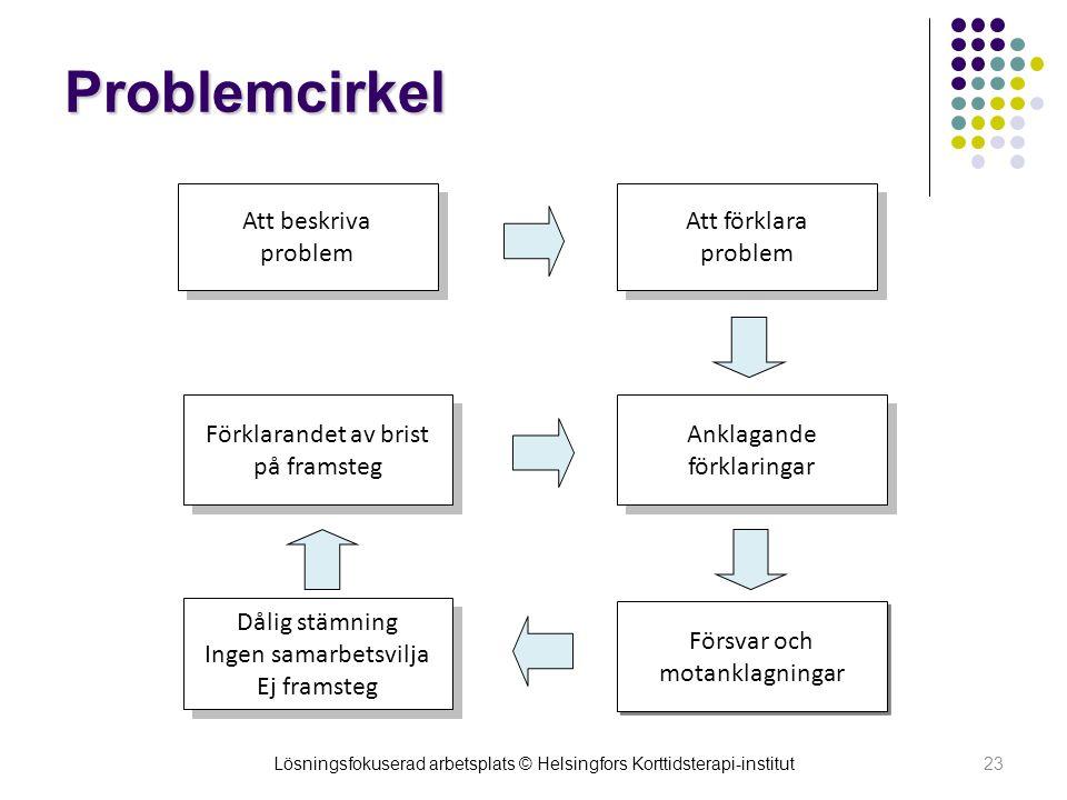 Problemcirkel Att beskriva problem Att förklara problem