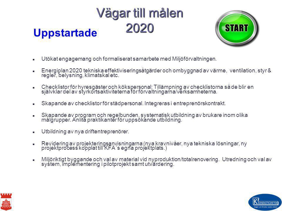 Vägar till målen 2020 Uppstartade