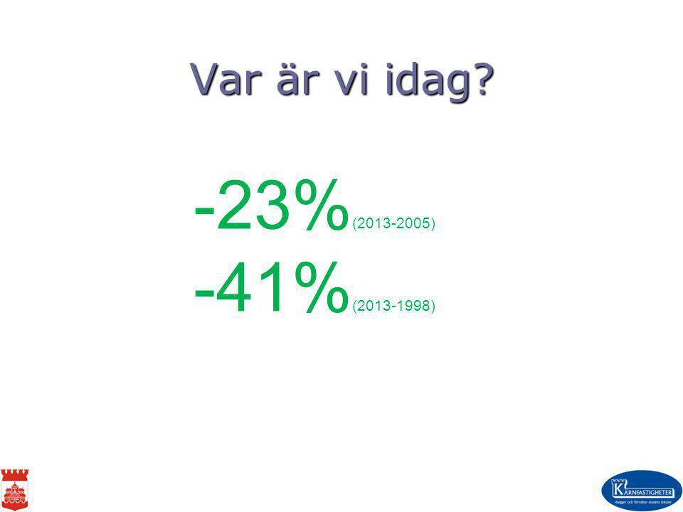 -23%(2013-2005) -41%(2013-1998) Var är vi idag