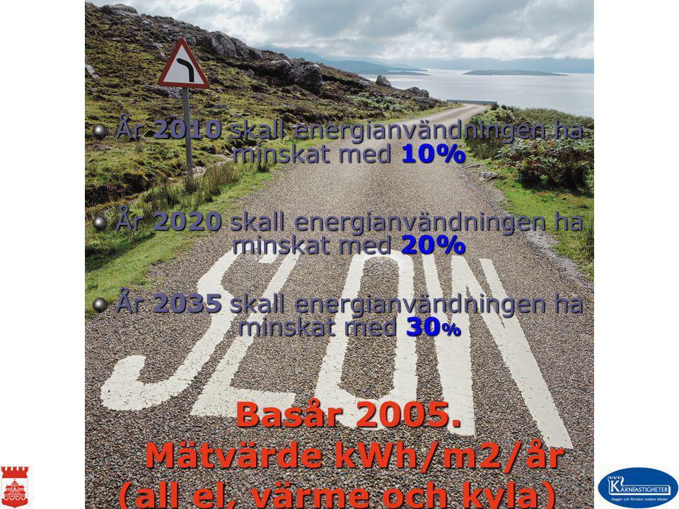 Basår 2005. Mätvärde kWh/m2/år (all el, värme och kyla)