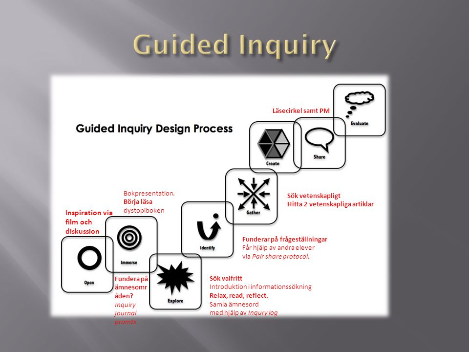 Guided Inquiry Inspiration via film och diskussion