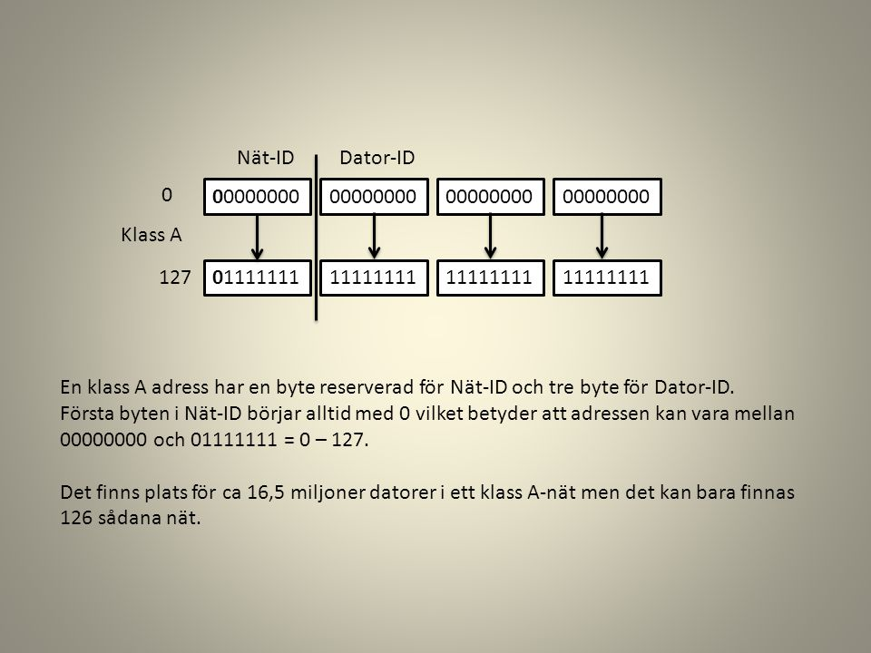 Nät-ID Dator-ID. 00000000. 01111111. 11111111. Klass A. 127. En klass A adress har en byte reserverad för Nät-ID och tre byte för Dator-ID.