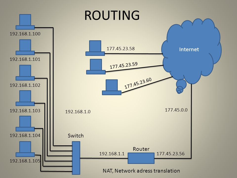 ROUTING Internet Switch Router NAT, Network adress translation