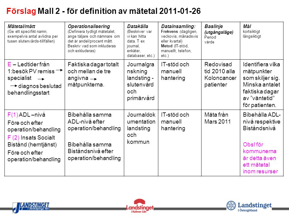 Förslag Mall 2 - för definition av mätetal 2011-01-26