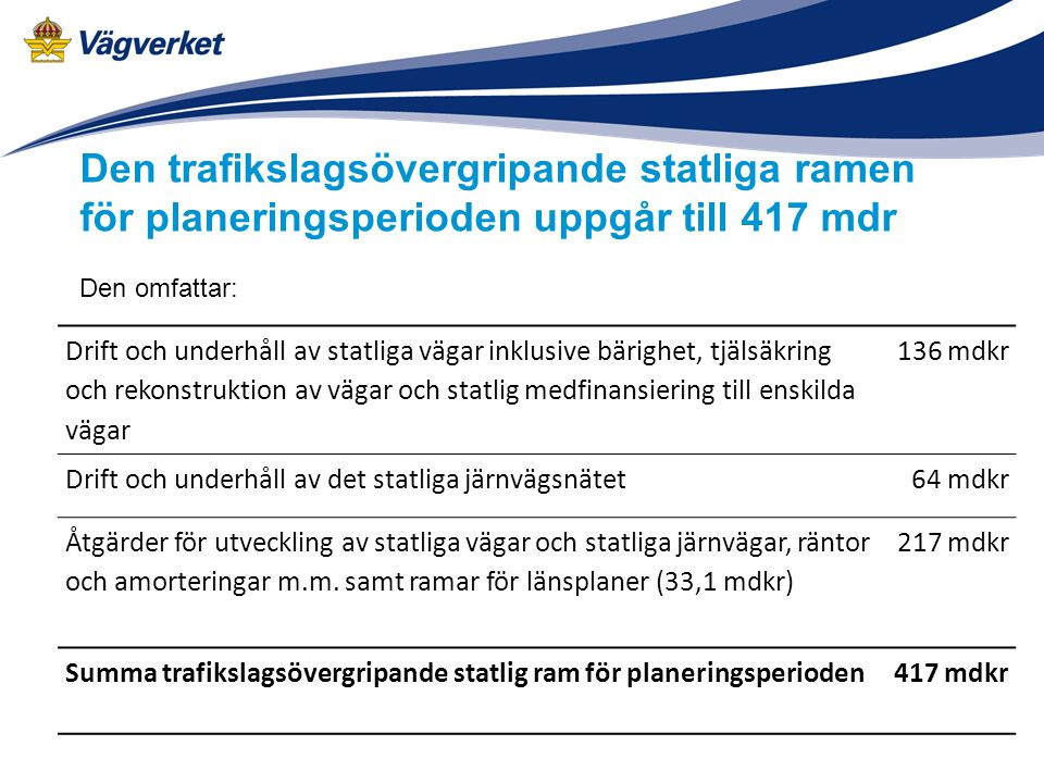 Den trafikslagsövergripande statliga ramen för planeringsperioden uppgår till 417 mdr