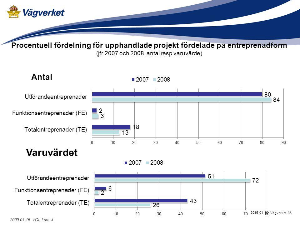 (jfr 2007 och 2008, antal resp varuvärde)