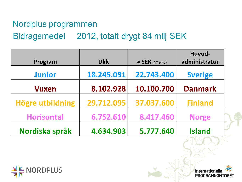 Bidragsmedel 2012, totalt drygt 84 milj SEK Junior 18.245.091