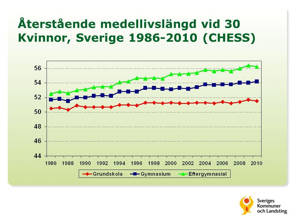 Återstående medellivslängd vid 30 Kvinnor, Sverige 1986-2010 (CHESS)
