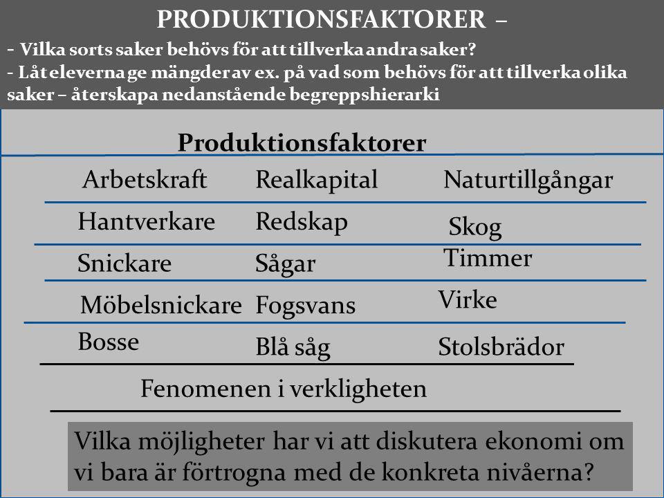PRODUKTIONSFAKTORER –