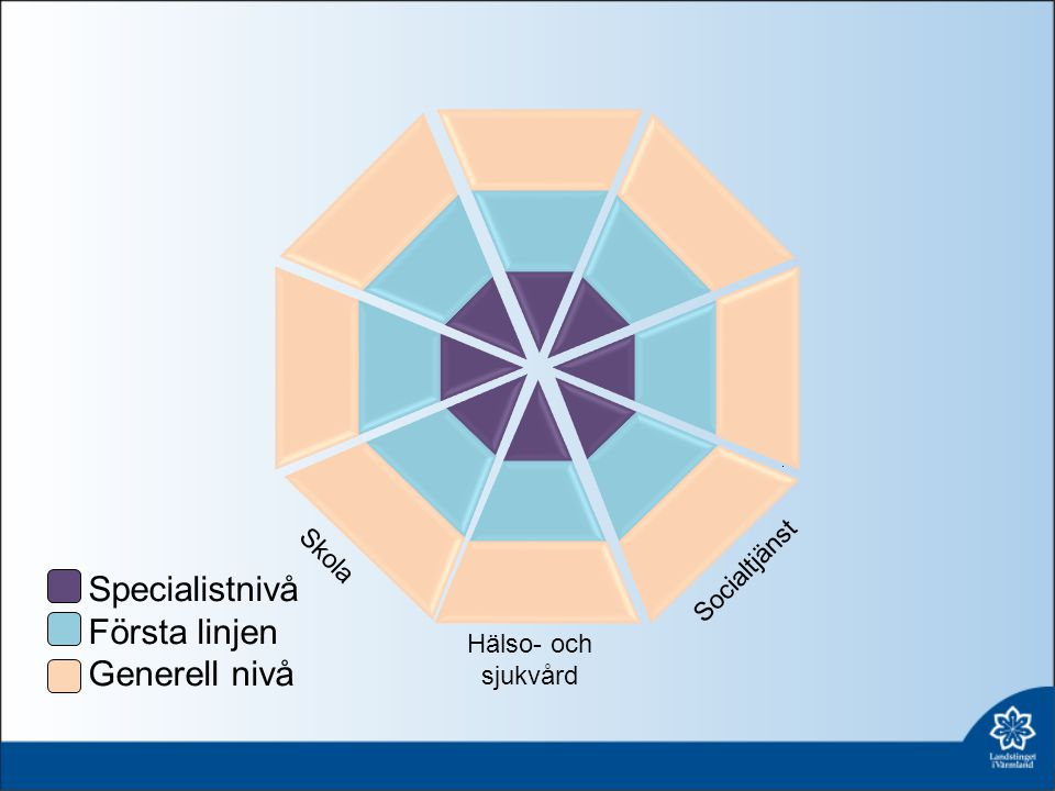Specialistnivå Första linjen Generell nivå Skola Socialtjänst