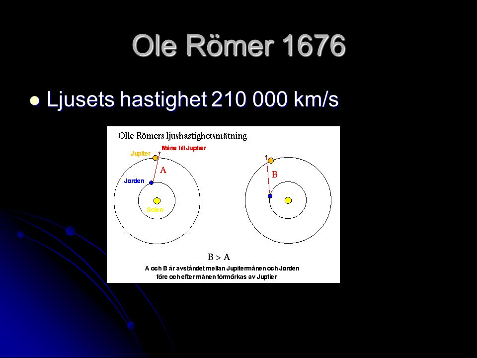 Ole Römer 1676 Ljusets hastighet 210 000 km/s